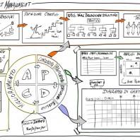 Die 8 besten Project Management Apps